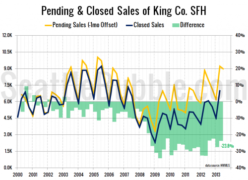 One in Four Pending Sales Still Not Closing