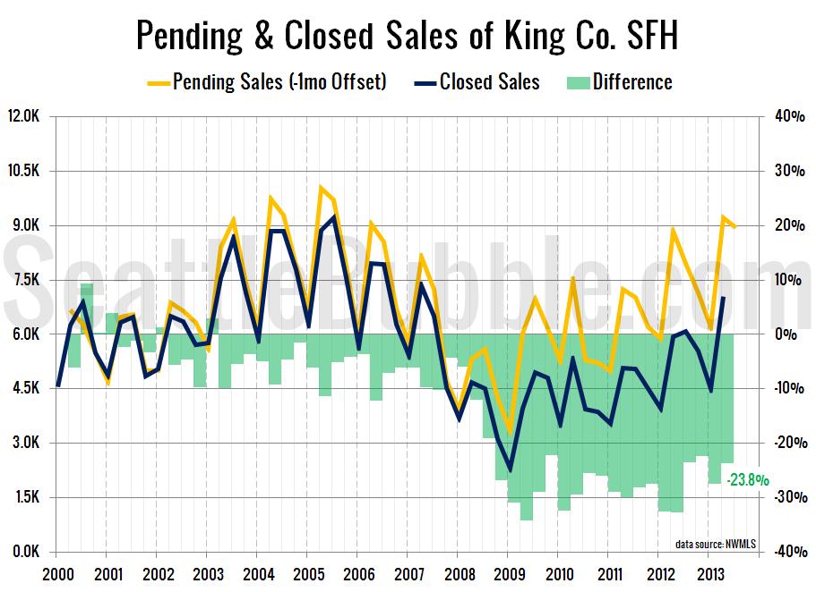 Pending-Closed-2013-Q2