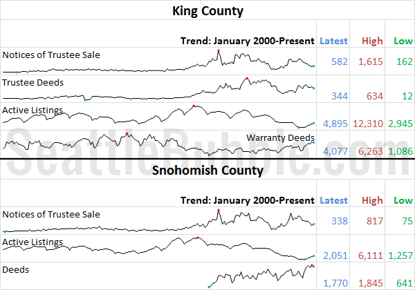 King & Snhomish County Stats Preview