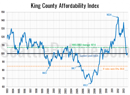 Affordability Rose Slightly in September