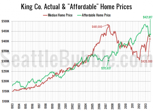 """Affordable"" & Median Price Line Up in September"