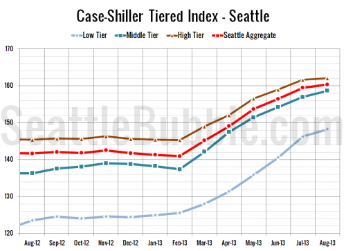 Case-Shiller Tiers: Low Tier Cooled Most in August