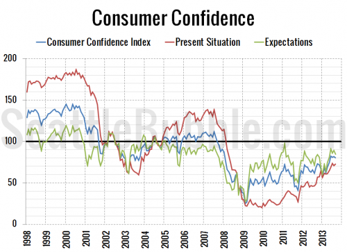 Consumer Confidence Sputters, Interest Rates Retreat