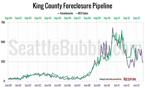 King County Foreclosure Pipeline: Foreclosures vs. REO Sales