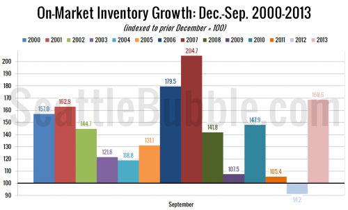 Listing Growth in 2013 Largest Since 2007