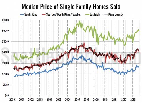 Median Price Fell Across King County in September