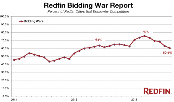 Redfin Real-Time Bidding Wars