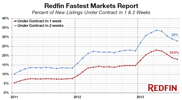 Redfin Real-Time Fastest Markets