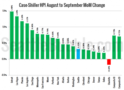 Case-Shiller: Home Price Gains Stall in September