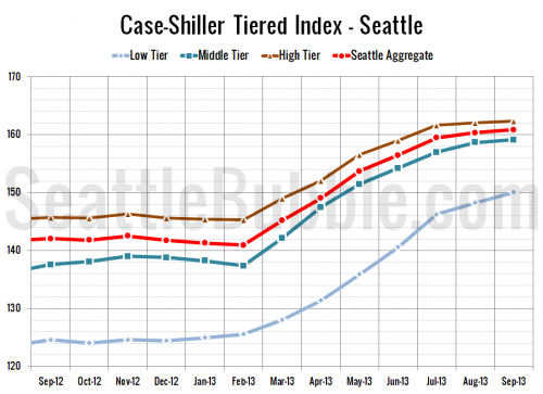 Case-Shiller Tiers: Low Tier Strongest in September