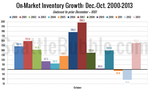 Listings Begin Typical Seasonal Decline in October