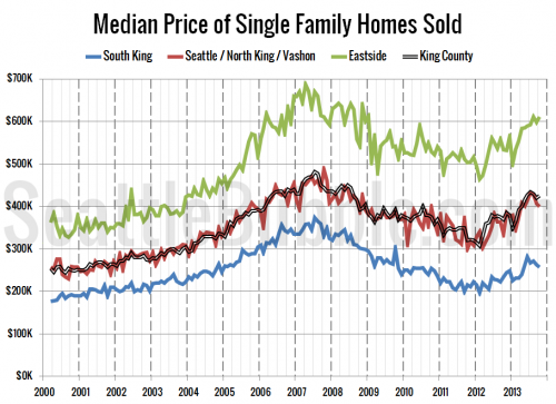 October Home Prices Dip Most in Low Tier Neighborhoods