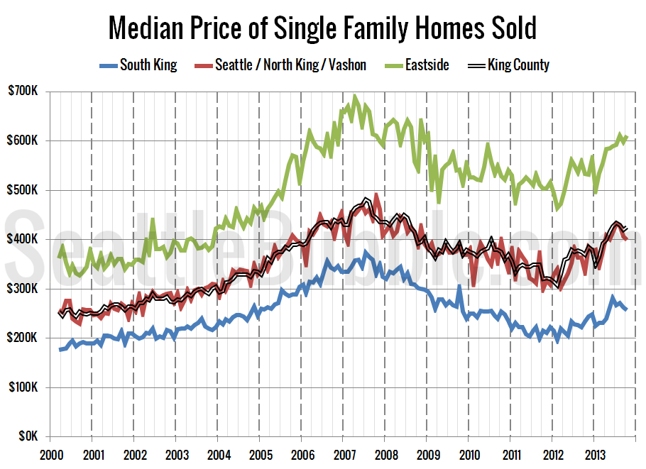 NWMLS-King-Region-Breakdown-Median-LT_2013-10