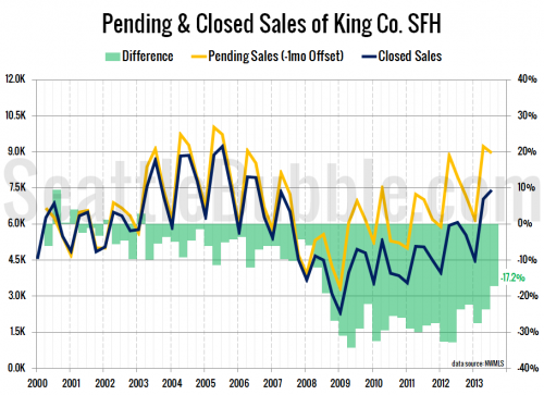 Fewer Pending Sales Failed to Close in Q3