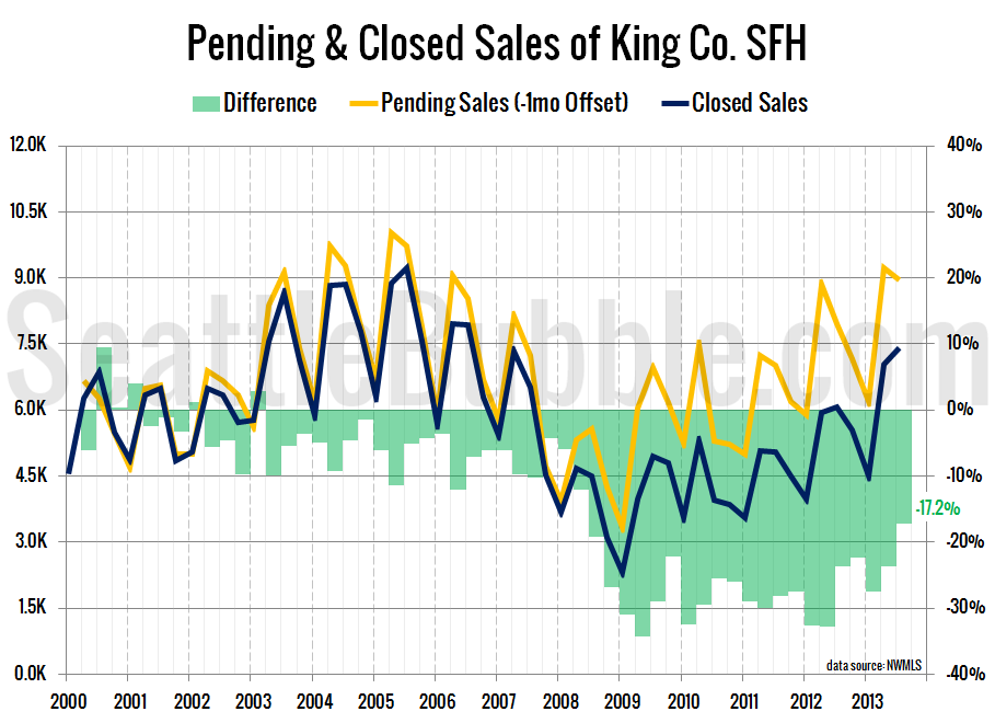 Pending-Closed-2013-Q3