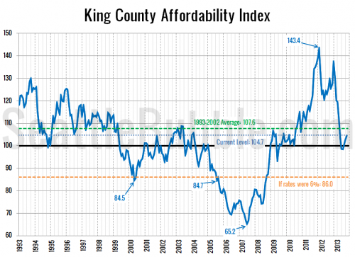 Affordability Improved in October & November