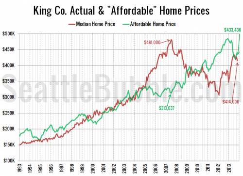 Median Price Drops Back Below Affordable Home Price
