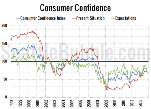 Consumer Confidence Expectations Dip as Rates Rise