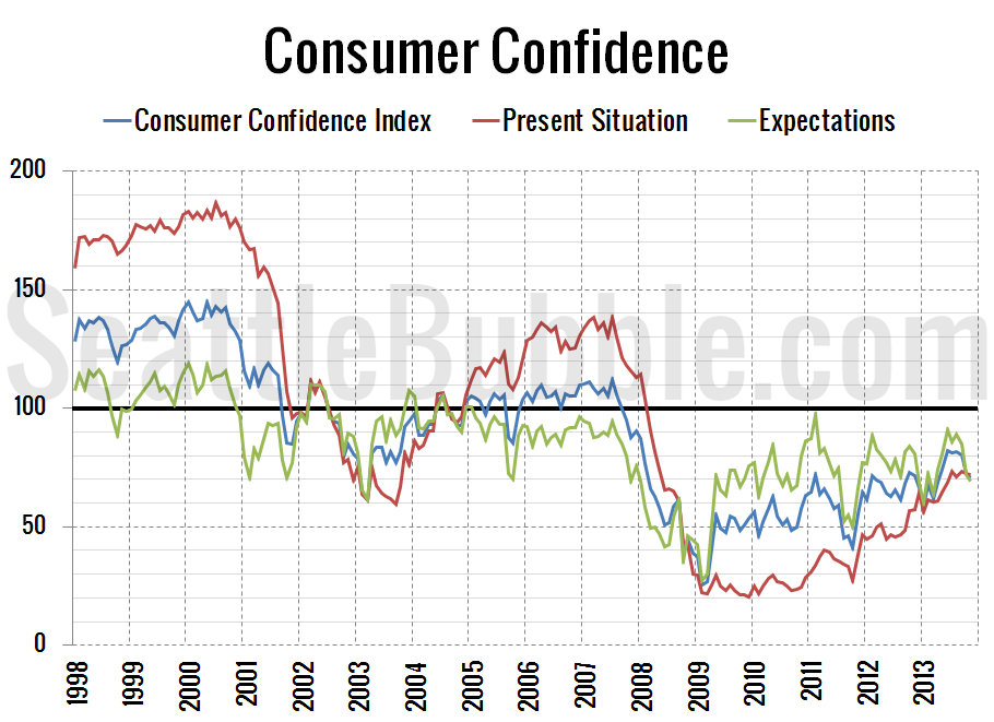 Consumer-Confidence_2013-11