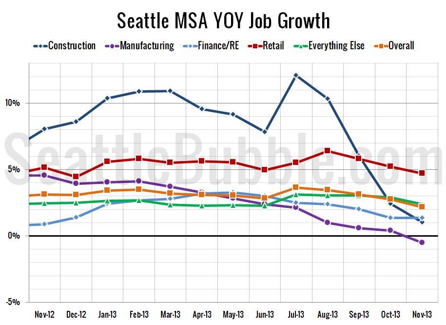 Job-Growth-zoom_2013-11