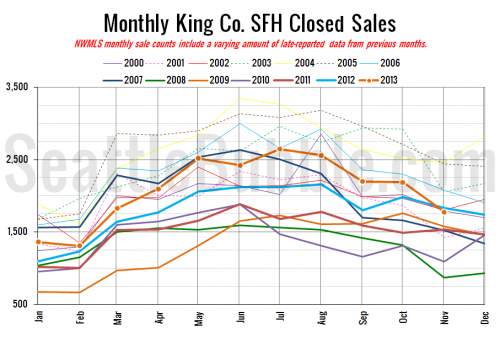 NWMLS: Sales and Prices Slipped in November