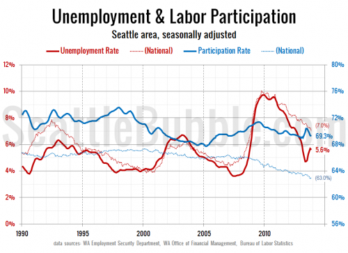 Unemployment & Labor Participation Flat in November