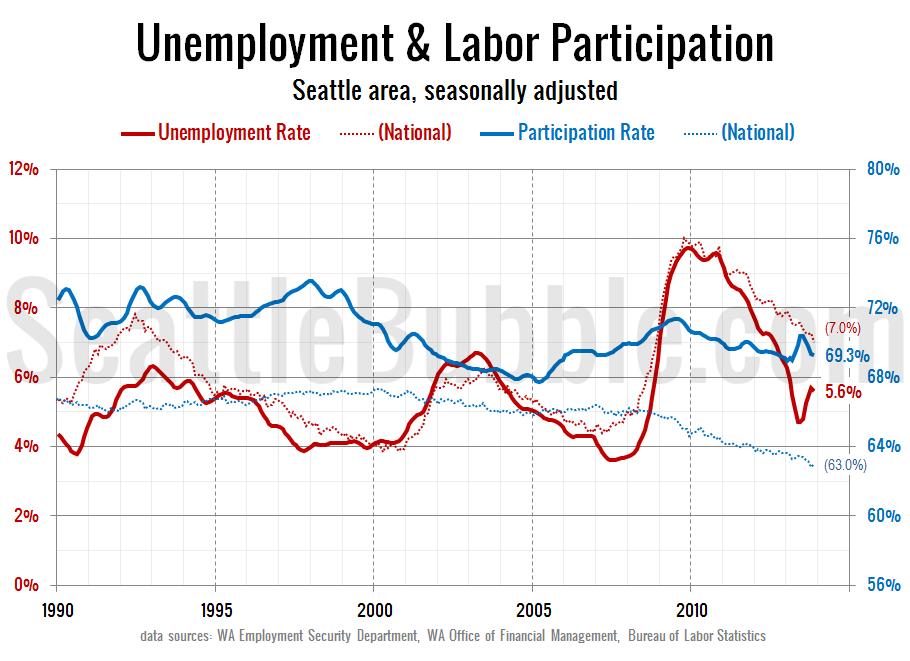 Labor-Force-Unemployment_Seattle_2013-11