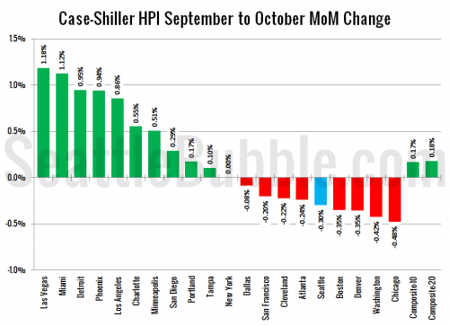 Case-Shiller: Seasonal Price Declines Begin in October