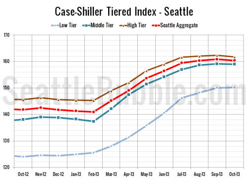 Case-Shiller Tiers: Low Tier Bucks Seasonal Dip