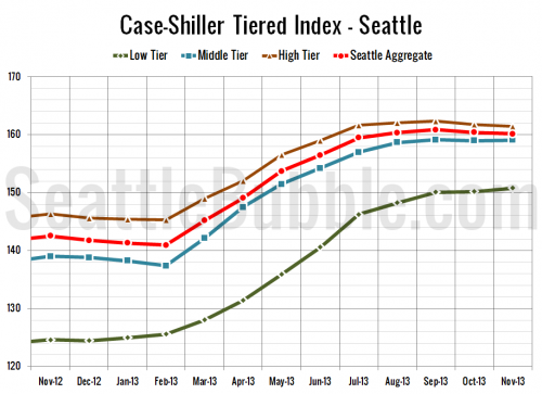 Case-Shiller Tiers: High Tier Slips Alone