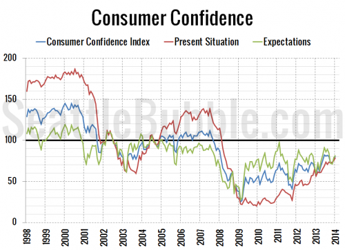 Interest Rates Dip, Consumer Confidence Climbs