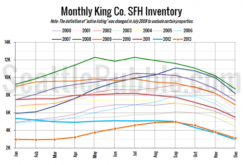 NWMLS: Inventory Up Six Percent to End 2013