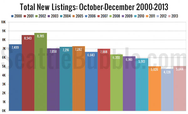 Total New Listings: July-September 2000-Present