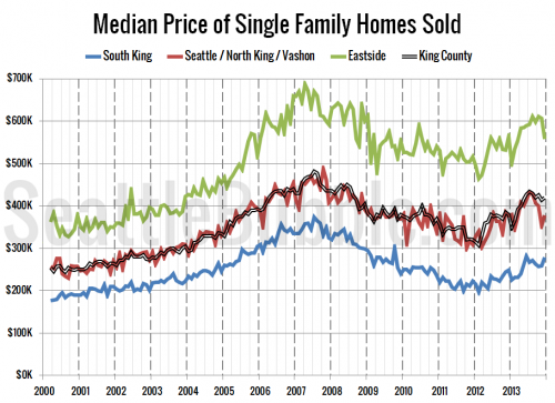 Median Price Dips on Eastside, Climbs in South King