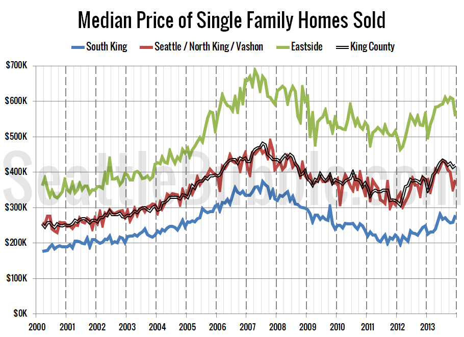 NWMLS-King-Region-Breakdown-Median-LT_2013-12