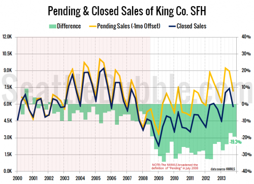One in Five Pending Sales Failed to Close in Q4