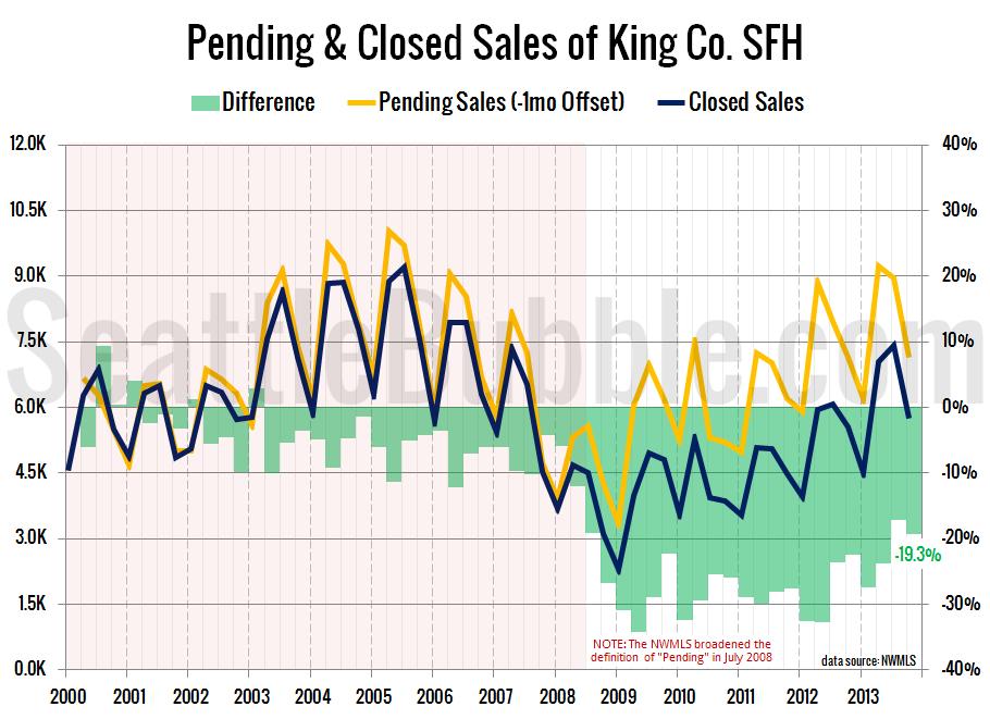 Pending-Closed-2013-Q4b