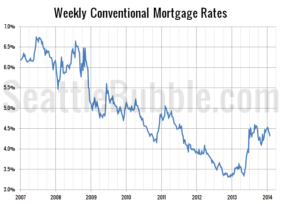 Interest rates dip consumer confidence climbs seattle bubble