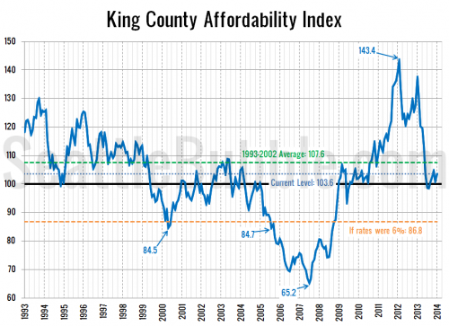 Affordability: Price Declines Offset by Increasing Rates