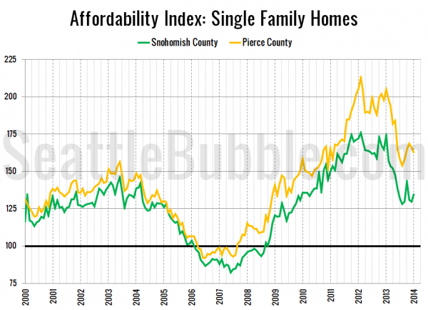 Snohomish / Pierce County Affordability Index