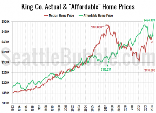 Affordable Home Price on Par with Median Price