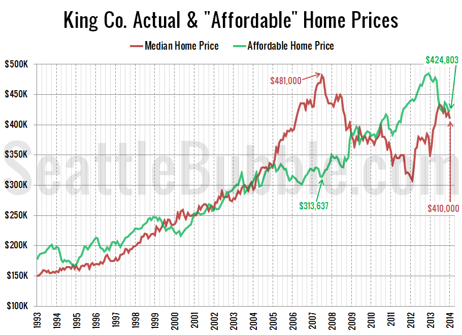 Affordable-Home-Prices_2014-01