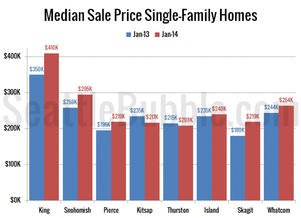 Median Sale Price Single-Family Homes
