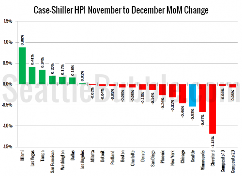 Case-Shiller: Home Prices End 2013 On a Dip
