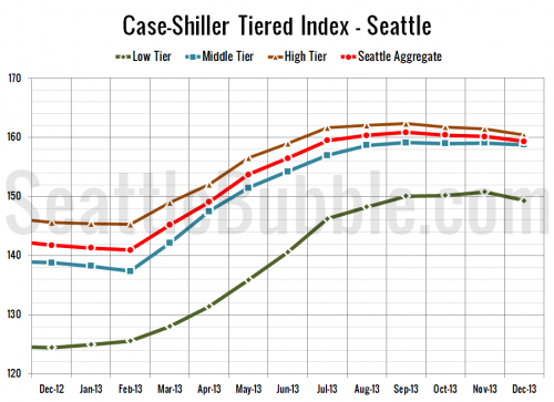 Case-Shiller Tiers: Low Tier Dripped Most in December