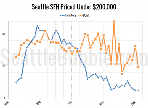 Cheapest Homes: February 2014 Edition
