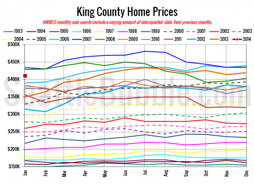 NWMLS: Listings Flat in January