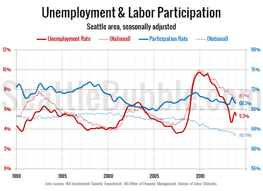 Labor-Force-Unemployment_Seattle_2013-12