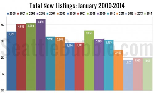 Listings Growth Anemic in January