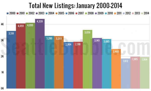 Total New Listings: January 2000-2014